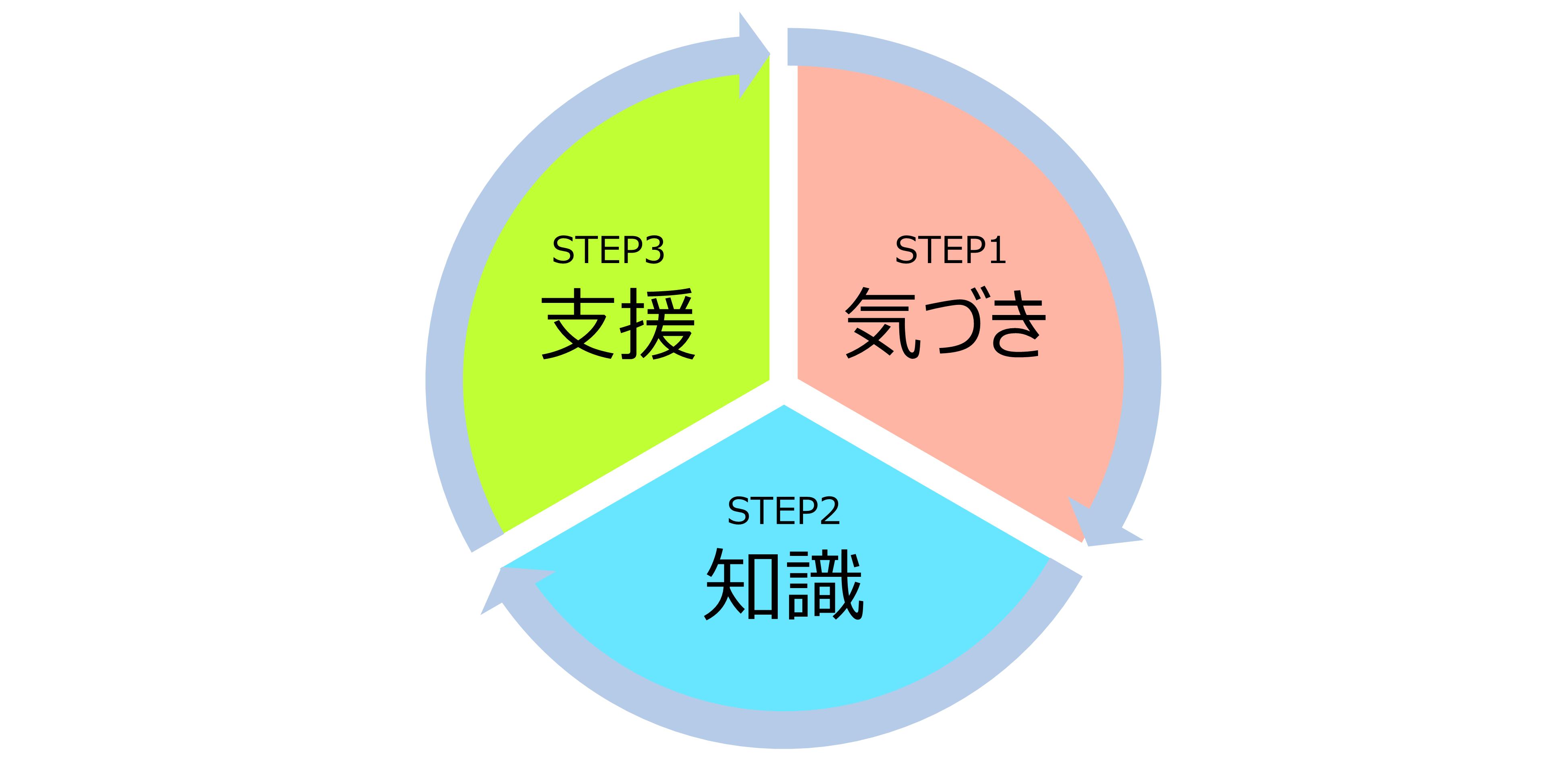 健康意識を向上させる理想的なサイクル